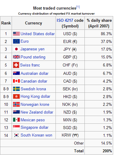 No.03 Most traded currencies.PNG